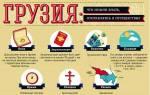 Нюансы путешествия для россиян в Грузию: нужен ли загранпаспорт?